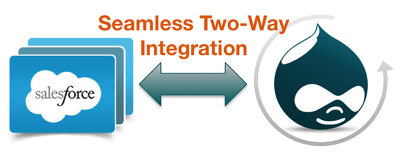 Integrate your drupal data with Salesforce CRM
