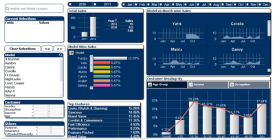 Develop BI Dashboards & Reports in Qlikview,Tableau,Cognos,BIRST