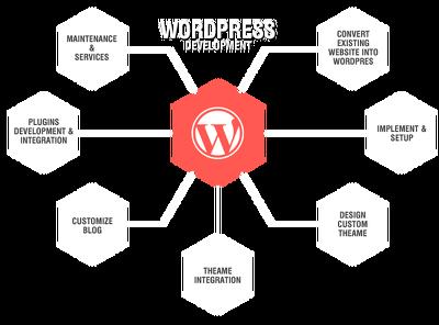 Develop responsive website in WordPress/CMS