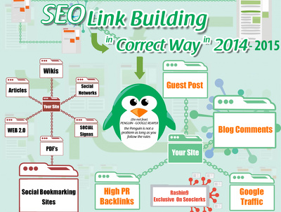 Build high PageRank SEO Link Pyramid Manually