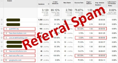 Stop Fake Referrer Spam Traffic in Google Analytics