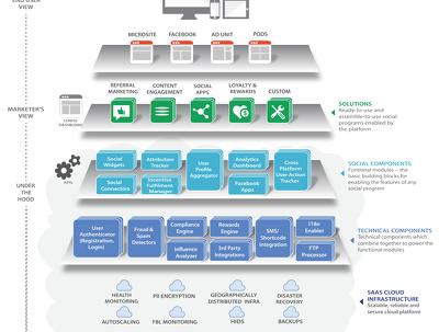 Create one professional business diagram/flowchart