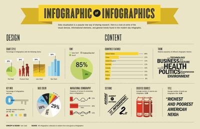 Design original stunning infographics