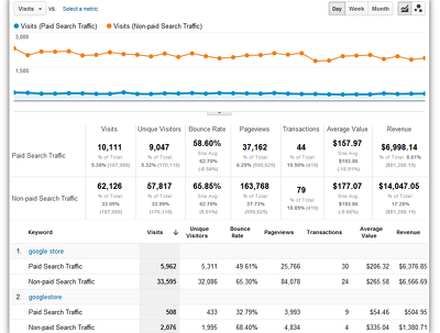 Do current PPC Campaign Analysis (Google Adwords, Yahoo-Bing, Twitter, Amazon)