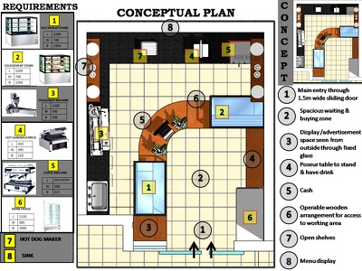 Design layout for retail spaces