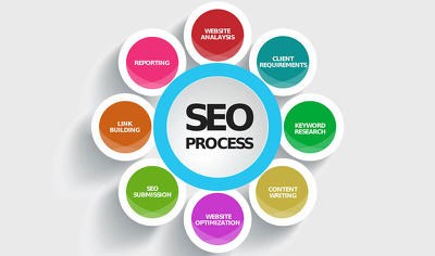 Optimize your All Onpage SEO elements to improve your rankings In Search Engine
