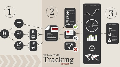 Boost target location specific Traffic through SEO