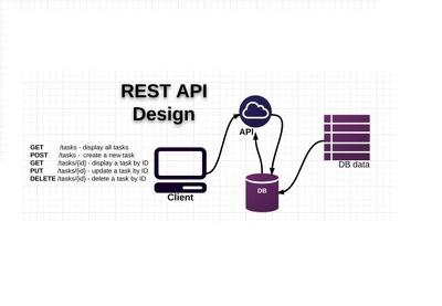 Make webservice or restful APIs for mobile application