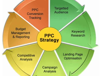 Create PPC Strategy