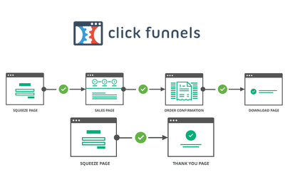Create best converting Sales funnel for you using Clickfunnels