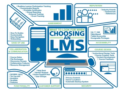 Setup secured LMS elearning educational System for buying and selling of courses