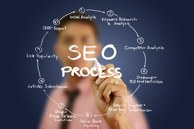Google Page#1 Ranking by providing SEO Services|Guaranteed Results