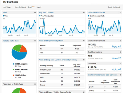 Setup Google Analytics on Your Site With A Custom Dashboard
