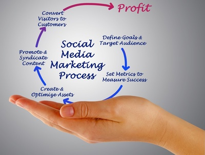 Analyse your business and produce a Social Media Strategy