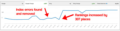 SEO your Wordpress Website to Increase Rankings