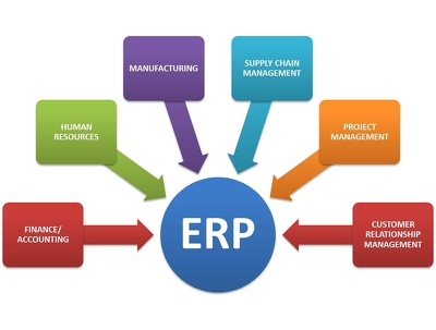 Develop Web Base ERP Application or Web Admin panel