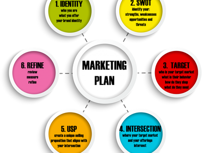 Design a Sales & Marketing Plan complete with market research, strategy and objective