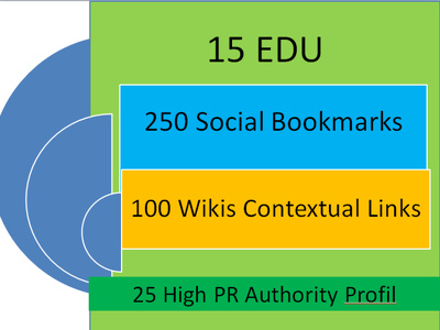 Build 15 EDU, 250 Social Bookmarks, 100 Contextual Links, 25 Links Profil  in 24-hrs