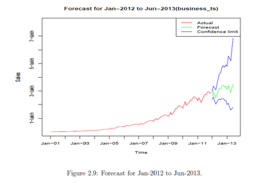 Help you time series forecasting the future values