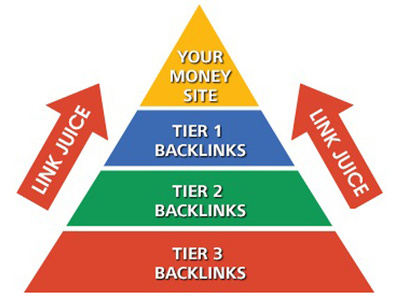 Do most effective Advanced SEO Link Pyramid ever