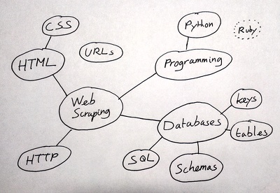 Data scraping/ data mining/ data extracting from any website or directory