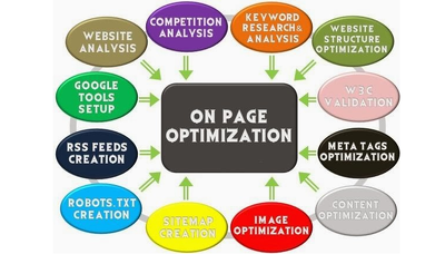 рrоfеѕѕіоnаllу реrfоrm On Pаgе optimization SEO