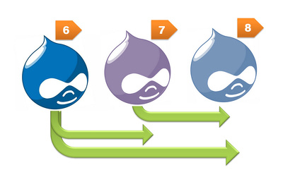 Migrate your drupal site to new/another server