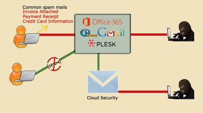 Install cloud security and block spam & virus from your incoming emails