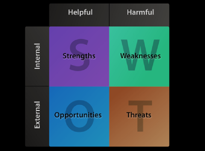 Prepare a SWOT Analysis Report