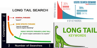 Indepth Profitable Google Rankable Longtail Traffic Keywords