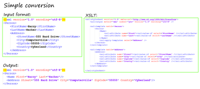 Help you convert from one XML format to another XML format using XSLT