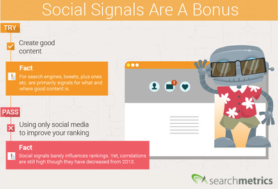 600 PR9-PR10 Social Signals Monster Pack from the 2 BEST Social Media to any link
