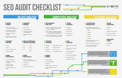 Technical SEO Audit & Strategy Report with Keywords and Competitors analysis.