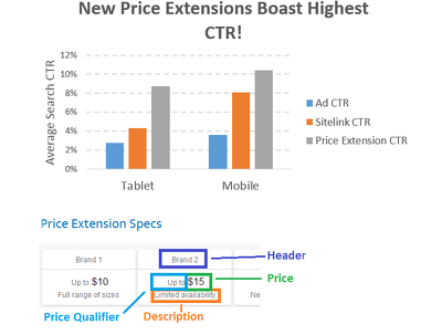 Add New Adwords Mobile Pricing Extensions