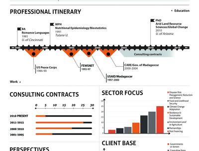 Create best & professional resume