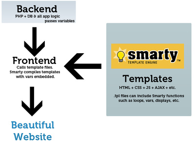 Provide 1 hour of updates to your smarty and php based website