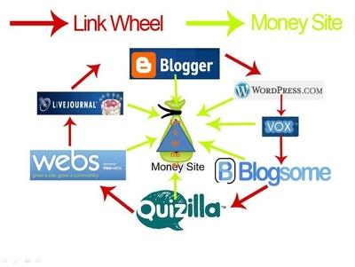 Provide 15 Blogs link Wheel Juice as per Google guidelines 2016