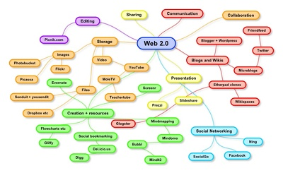 Web 2.0 submission 50+ sites