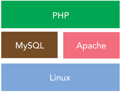 Install and configure Linux Apache MySQL PHP (LAMP). Can configure with tomcat too