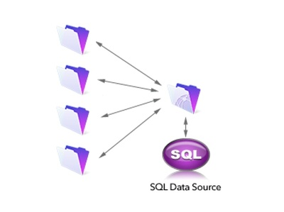 Connect your FileMaker System to Microsoft SQL Server