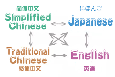 Translate 700 English words into Japanese/Mandarin/Cantonese