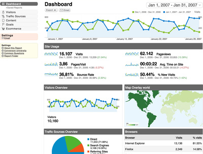 Make a detailed report of SEO internal for your website analysis in 3 days for $ 20