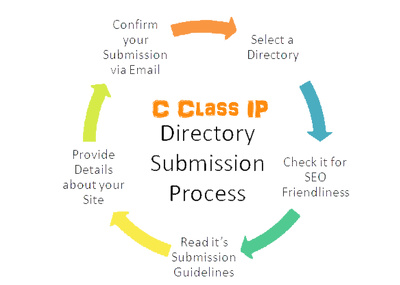 40 C Class IP Manual Website Directory Submission  ( Google Trusted )
