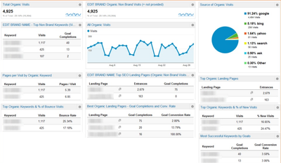 Setup Google Analytics with a Custom Dashboard