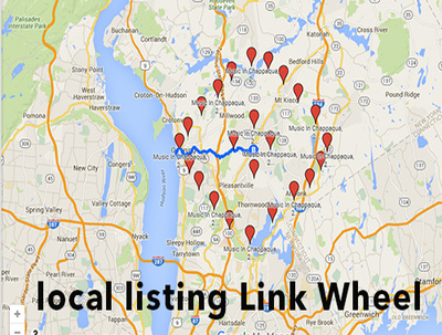 Manually Create a 25 Local Map Link Wheel For Google Maps to Boost 3-Pack Ranking