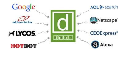 Submit your site to DMOZ