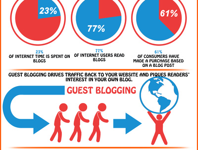 Write 2 quality and genuine guest blog posts, effective SEO to boost your rankings