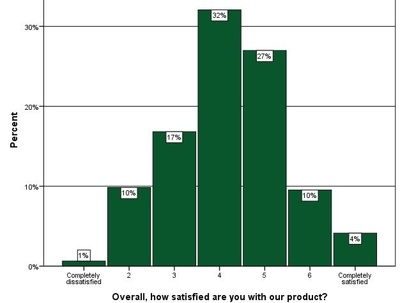 Conduct a professional customer satisfaction survey for your business