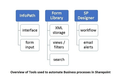 Design one SharePoint Custom workflow with one infopath form