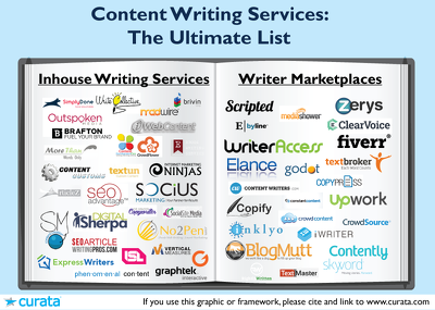 Get 500 word Content Writing/Blog Writing in your web page or social media page